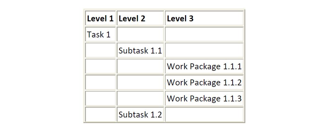 4 инструмента по полочкам. Управление проектами с WBS, Диаграммой Ганта, CPM и Time-Cost - 3