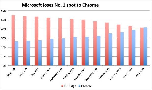 Google Chrome — самый популярный браузер