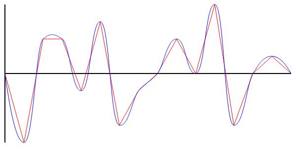 Интерполяция: рисуем плавные графики с помощью кривых Безье - 1