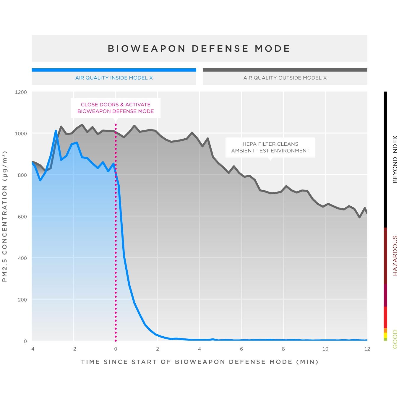 Новый фильтр способен спасти владельца Model X в случае применения биологического оружия - 2