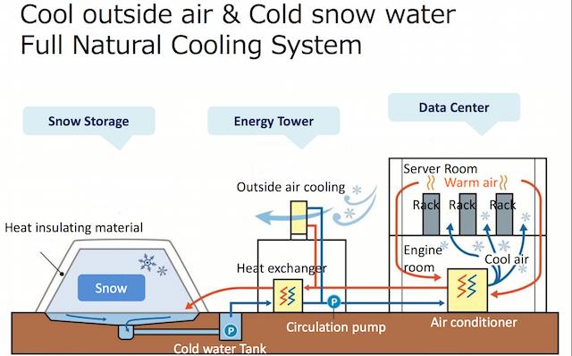 Снежная система охлаждения. White Datacenter Project - 6