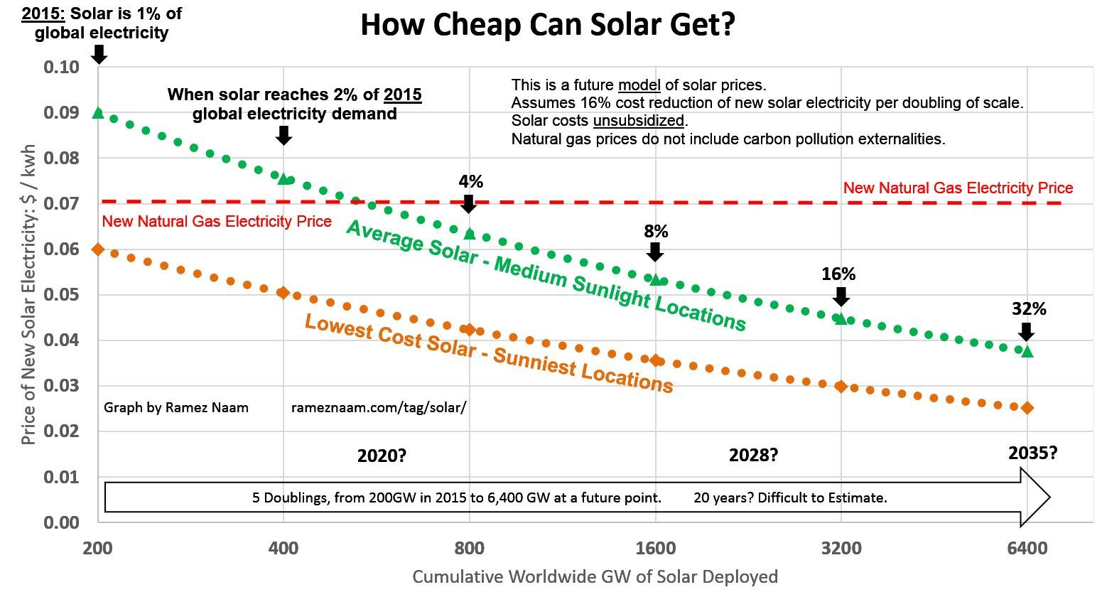 Солнечная электроэнергия подешевела на 50% за последние 16 месяцев - 3