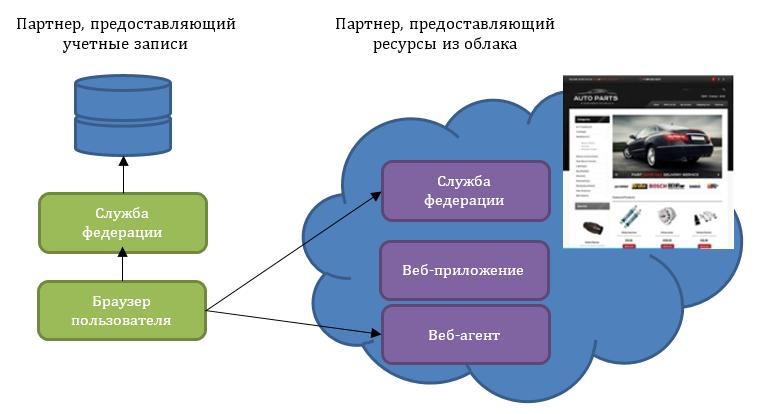 IaaS-кейсы: Как «облако» помогает работе бизнеса - 4