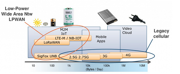NB-IoT: узкая полоса – широкие перспективы - 2