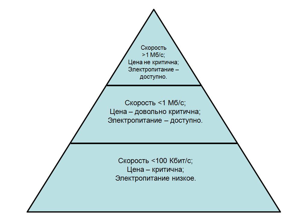 NB-IoT: узкая полоса – широкие перспективы - 3