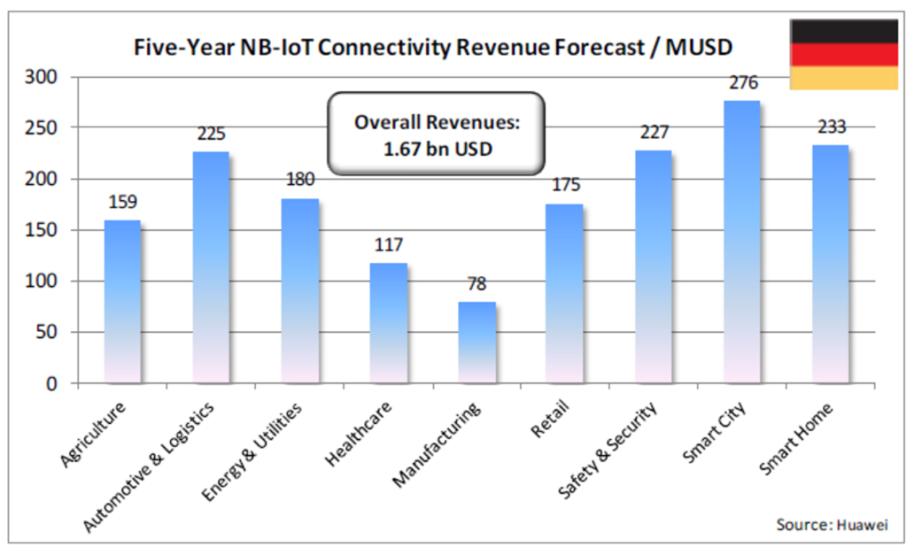 NB-IoT: узкая полоса – широкие перспективы - 4