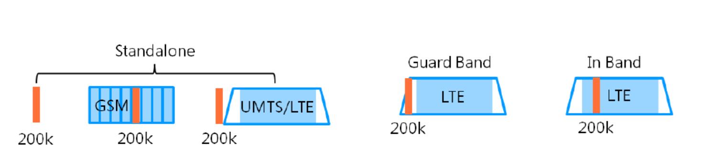 NB-IoT: узкая полоса – широкие перспективы - 5