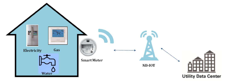 NB-IoT: узкая полоса – широкие перспективы - 7