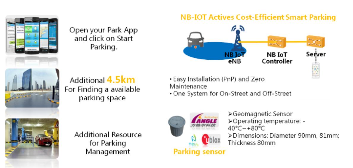 NB-IoT: узкая полоса – широкие перспективы - 8