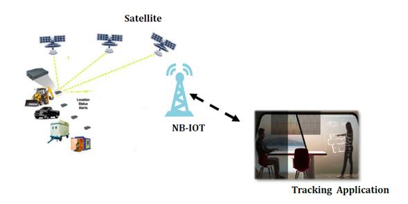 NB-IoT: узкая полоса – широкие перспективы - 1