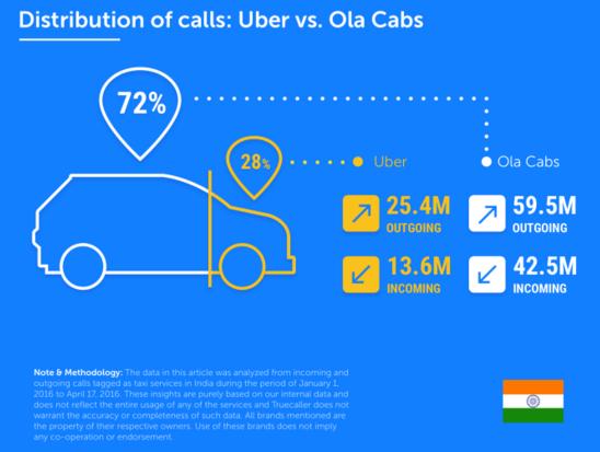Капля в море: в Индии пользовательская аудитория Ola Cabs превысила аудиторию Uber более чем в 2 раза - 2