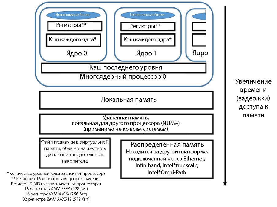Приводим данные и код в порядок: оптимизация и память, часть 1 - 2
