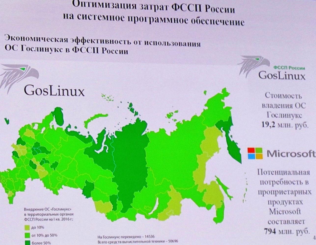 Внедрение GosLinux оказалось в 37 раз дешевле лицензий Windows - 2