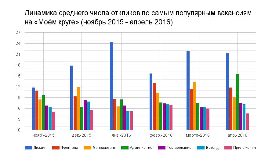 Отчет о результатах «Моего круга» за апрель 2016 - 2