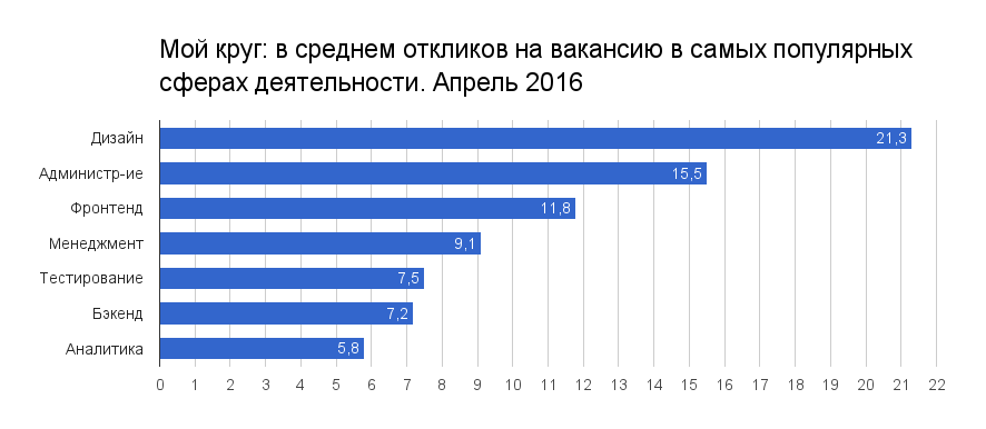 Отчет о результатах «Моего круга» за апрель 2016 - 1