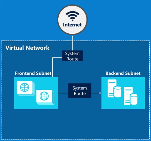 Различия Azure Resource Manager и Azure Service Manager — взгляд разработчика, часть вторая, про Networking - 2
