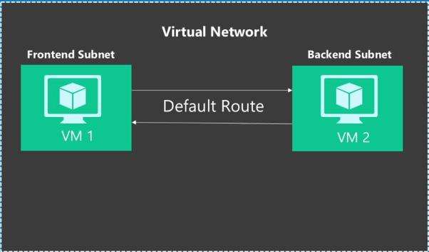Различия Azure Resource Manager и Azure Service Manager — взгляд разработчика, часть вторая, про Networking - 3