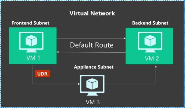 Различия Azure Resource Manager и Azure Service Manager — взгляд разработчика, часть вторая, про Networking - 5