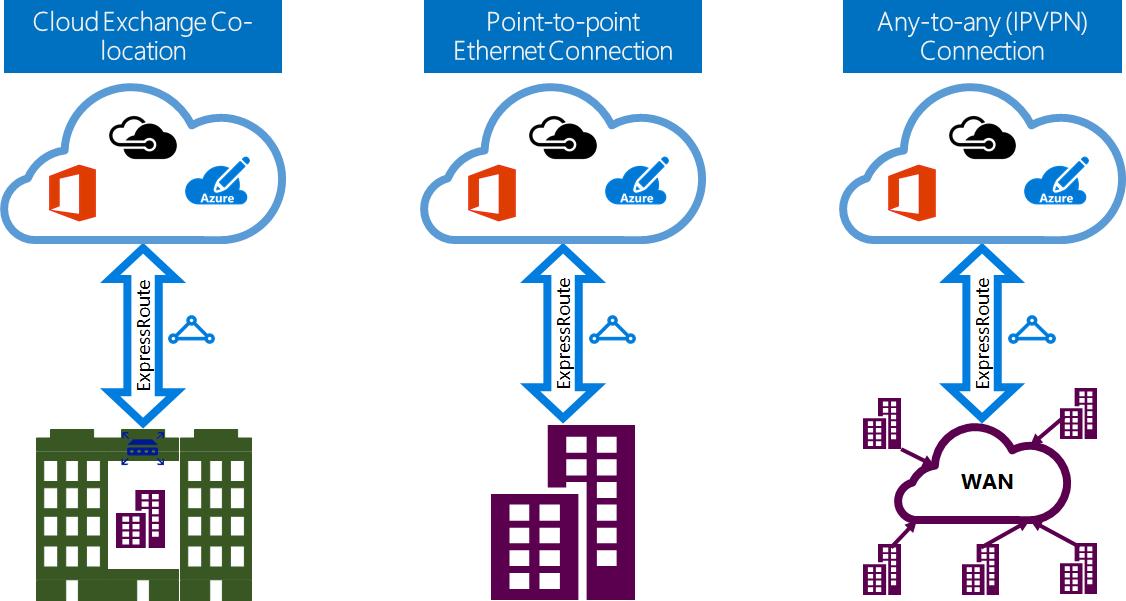 Различия Azure Resource Manager и Azure Service Manager — взгляд разработчика, часть вторая, про Networking - 7