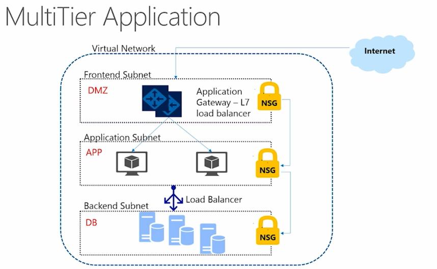 Различия Azure Resource Manager и Azure Service Manager — взгляд разработчика, часть вторая, про Networking - 1