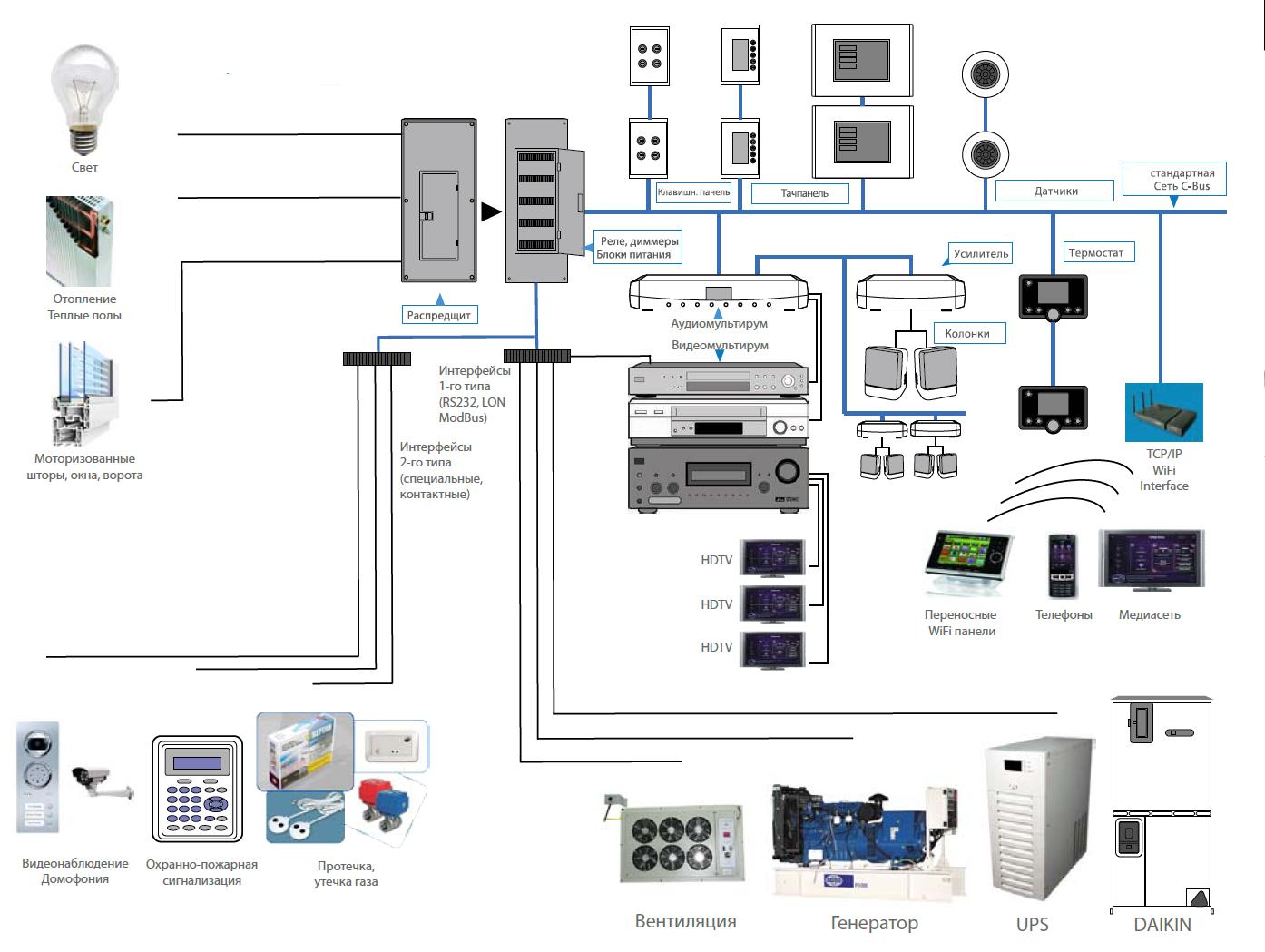 Универсальный шлюз протоколов на основе iRidium pro - 1