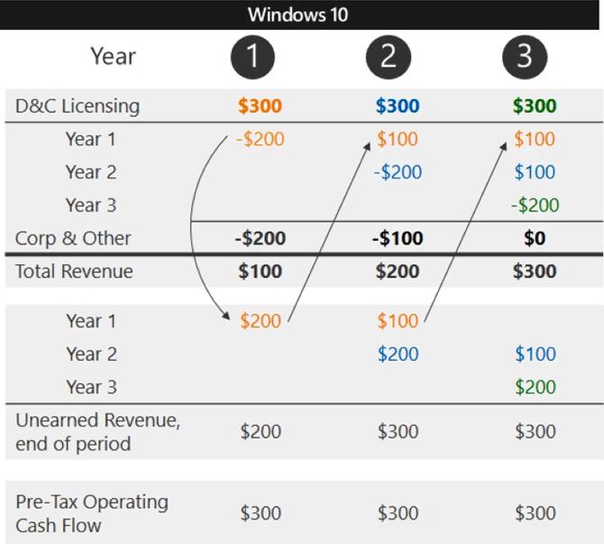Microsoft напоминает: бесплатное обновление на Windows 10 заканчивается 29 июля - 2