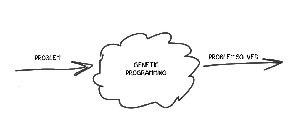 Генетическое программирование («Yet Another Велосипед» Edition) - 2