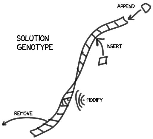 Генетическое программирование («Yet Another Велосипед» Edition) - 4