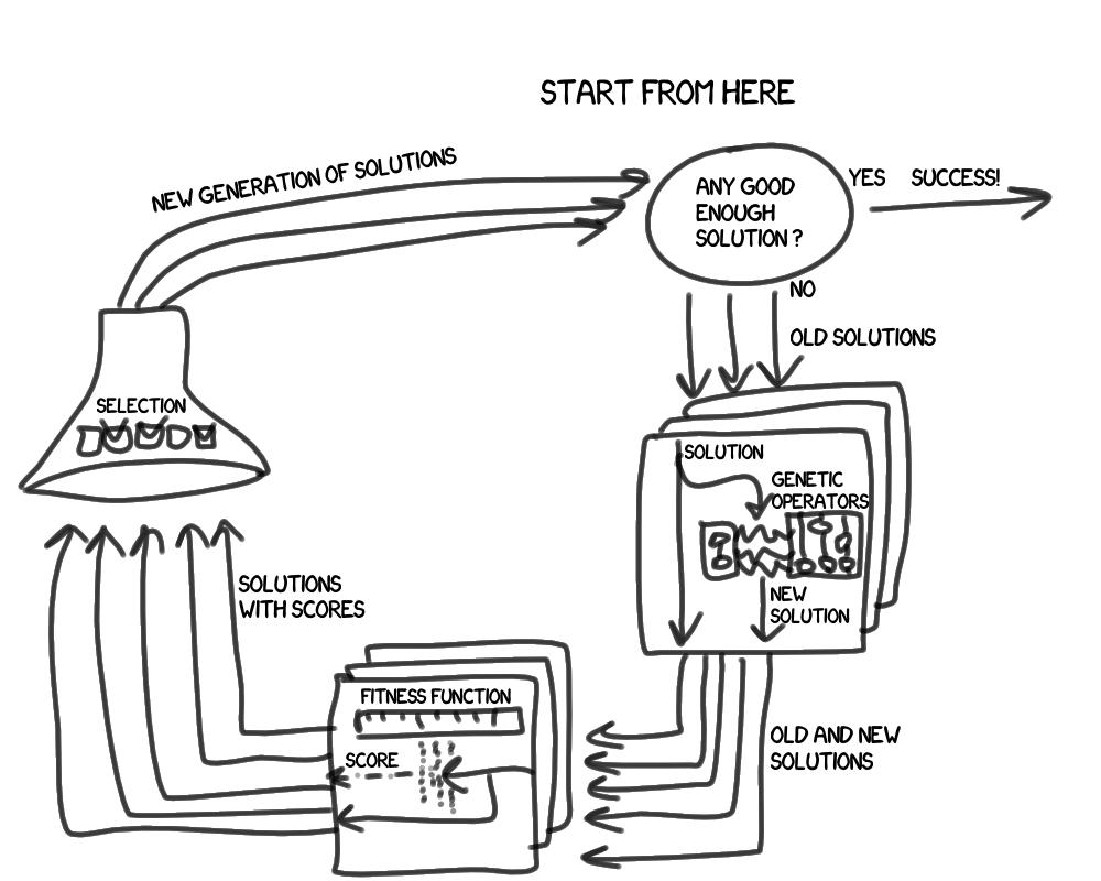 Генетическое программирование («Yet Another Велосипед» Edition) - 5
