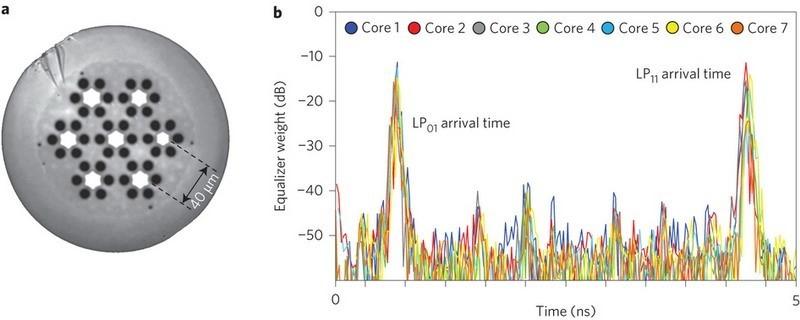 Передача данных: фантастическая скорость и новые методы - 2