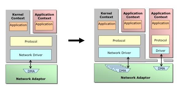 [Питер] Встреча про OpenOnload: высокопроизводительный сетевой стек для Linux - 1