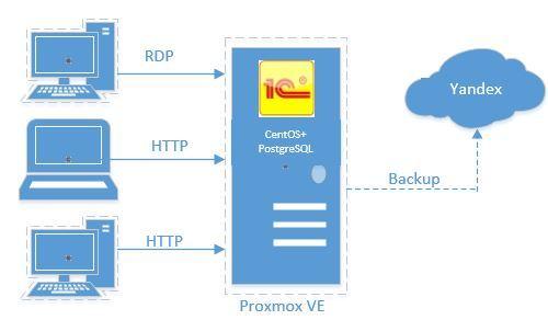 Сервер приложений 1С на Linux - 2