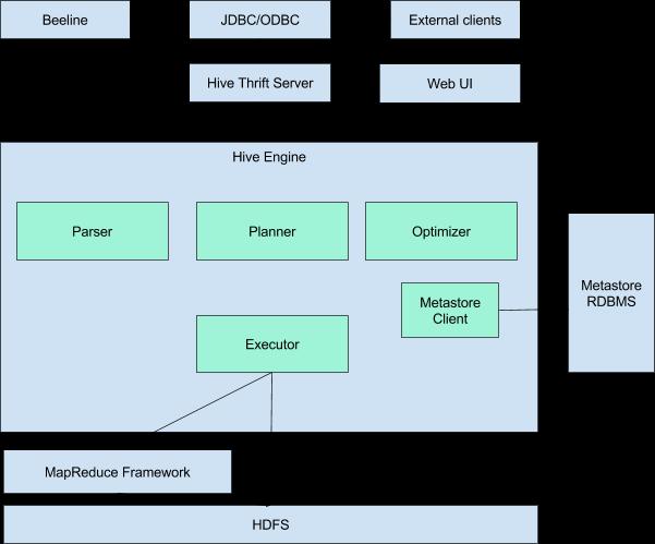 Big Data от A до Я. Часть 5.1: Hive — SQL-движок над MapReduce - 2