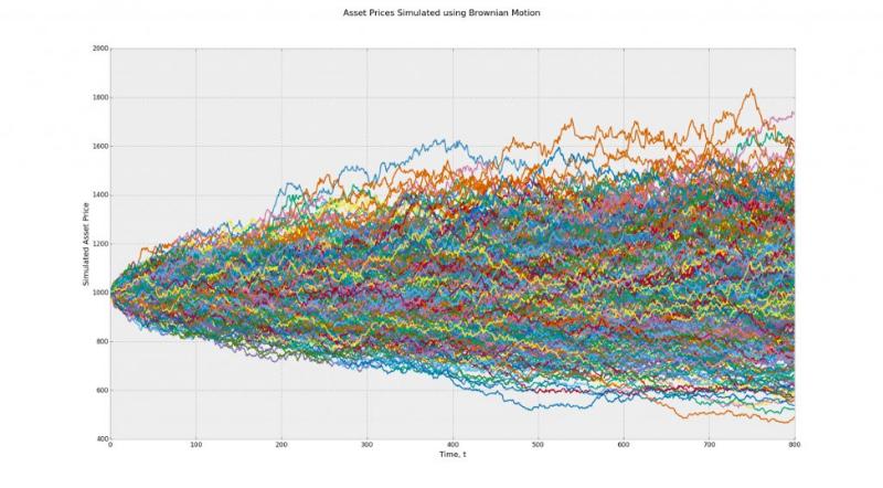 Алгоритмы сжатия данных без потерь: что они говорят о рынках - 3