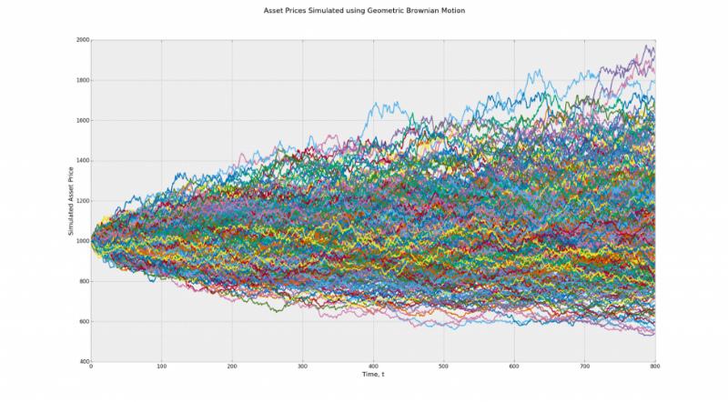 Алгоритмы сжатия данных без потерь: что они говорят о рынках - 4