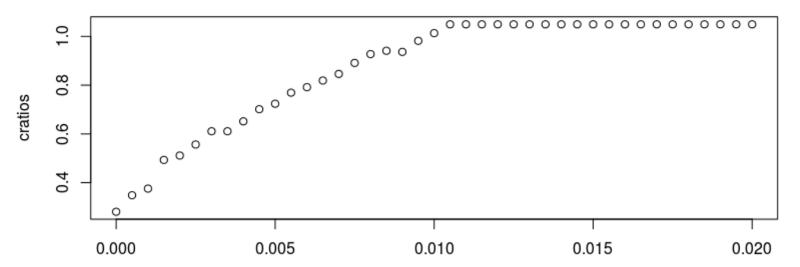 Алгоритмы сжатия данных без потерь: что они говорят о рынках - 7