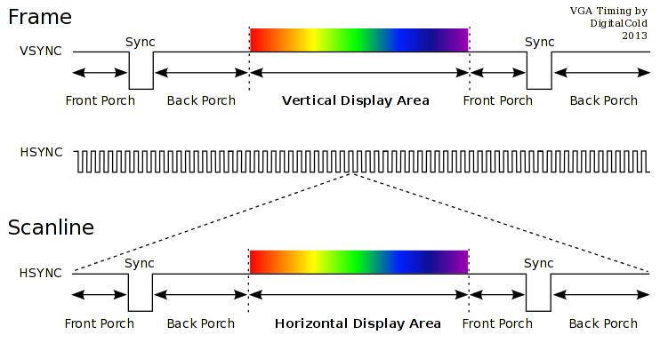 Графический VGA-контроллер на SoC без знаний HDL - 4
