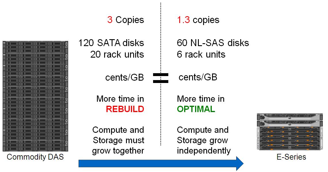 Объектное хранилище NetApp StorageGrid - 10