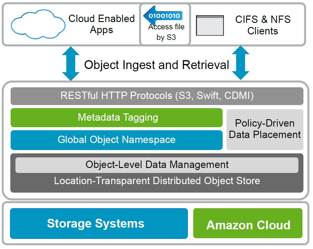 Объектное хранилище NetApp StorageGrid - 5