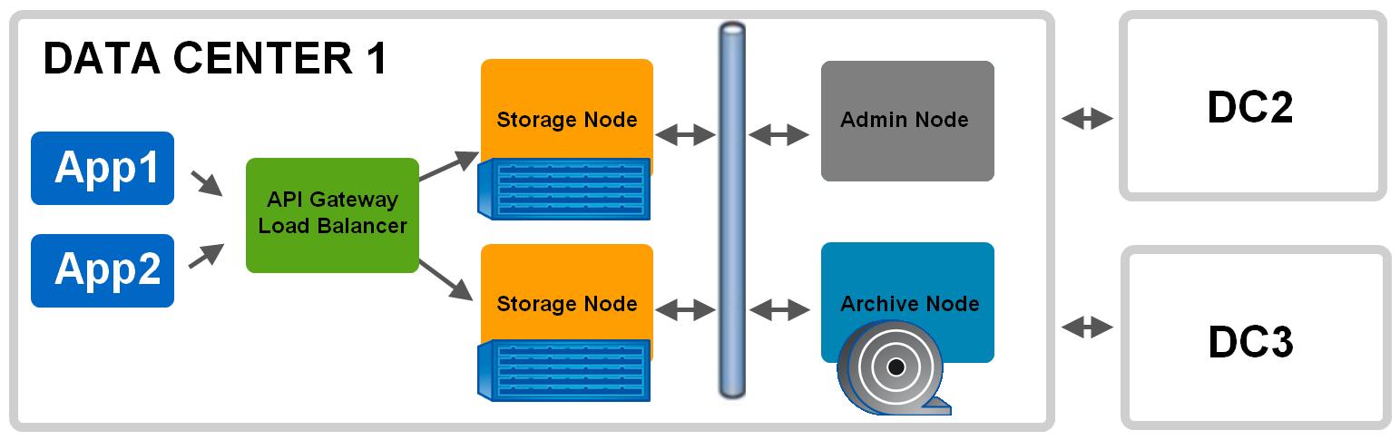 Объектное хранилище NetApp StorageGrid - 6