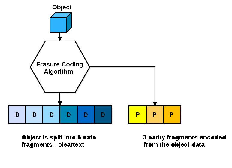 Объектное хранилище NetApp StorageGrid - 7