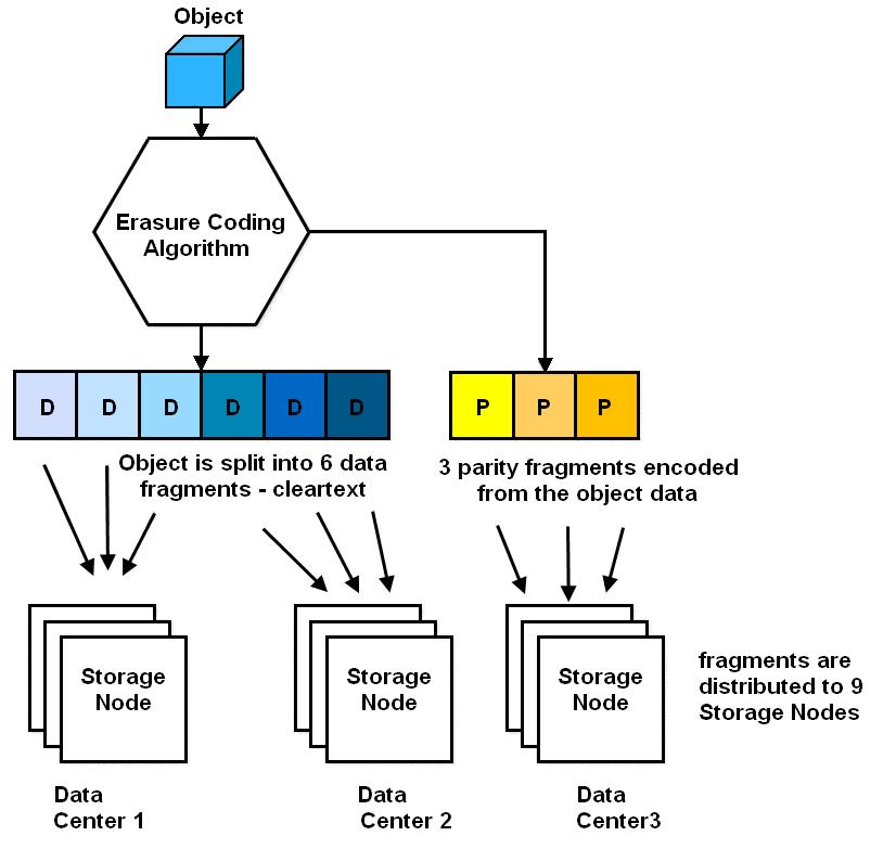 Объектное хранилище NetApp StorageGrid - 8