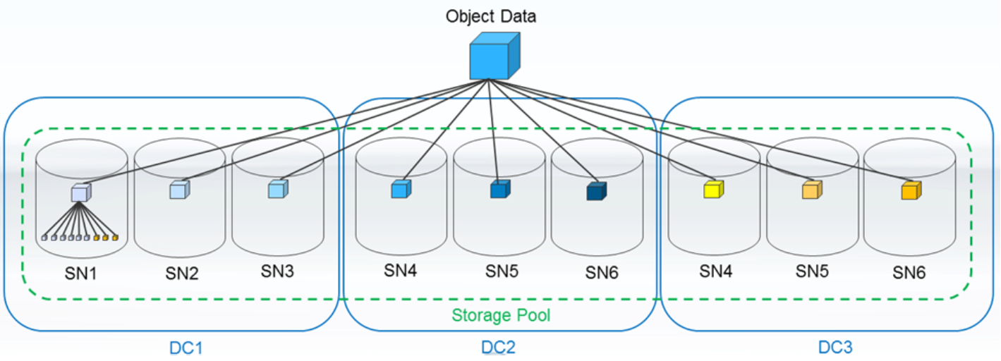 Объектное хранилище NetApp StorageGrid - 9