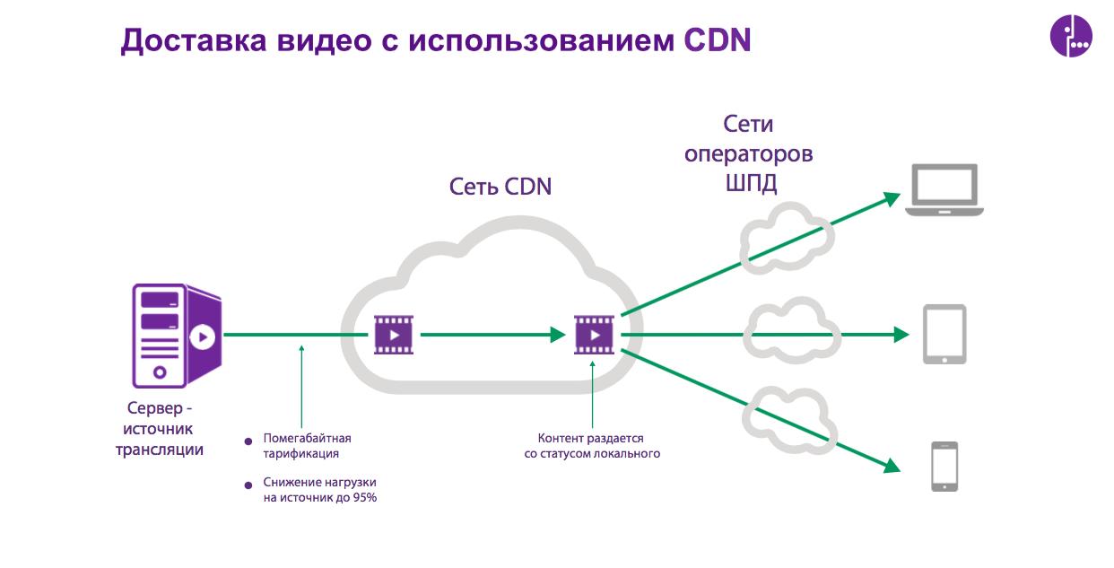 CDN — новый стандарт трансляции видео - 4