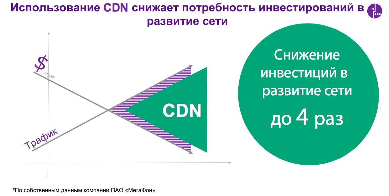 CDN — новый стандарт трансляции видео - 5