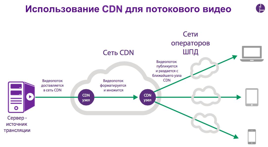 CDN — новый стандарт трансляции видео - 6