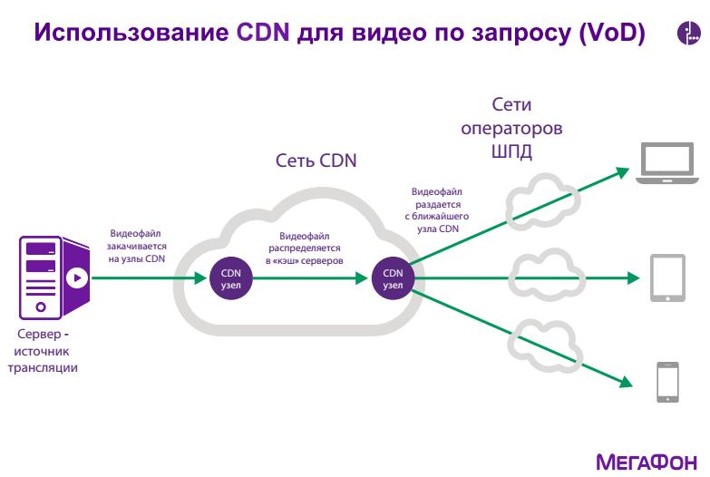 CDN — новый стандарт трансляции видео - 7