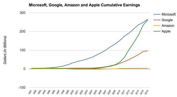Кумулятивный доход Microsoft превысил 1 триллион долларов - 2