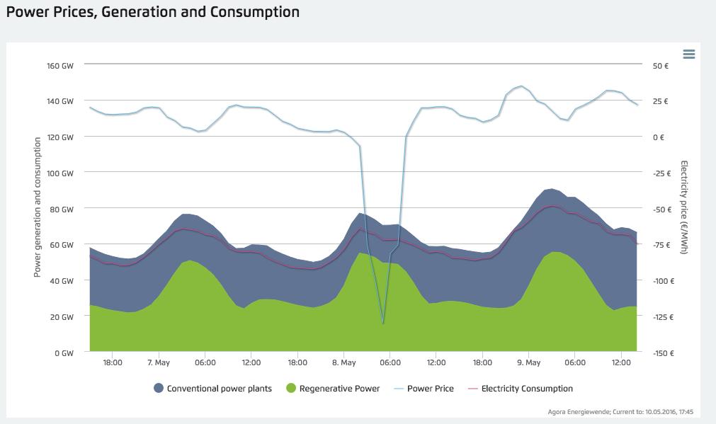 Потребители энергии в Германии в это воскресенье получали деньги за использованное электричество - 2