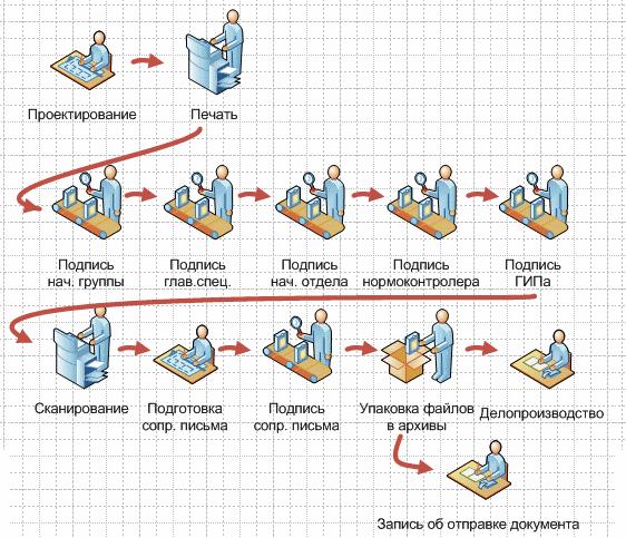 Ревизии и переписка в проектном институте. Интеграция easla.com и TDMS - 3